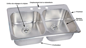 The technical terminology of kitchen sinks. Picture source: http://www.homeblog.link/tag/kitchen-sink-components