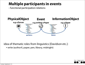 linked-data-and-time-modeling-researcher-life-lines-by-events-26-638