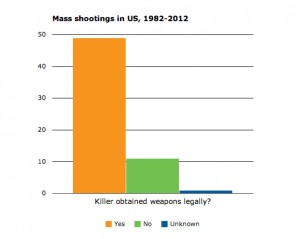 mass shootings guns legal or not imrs.php