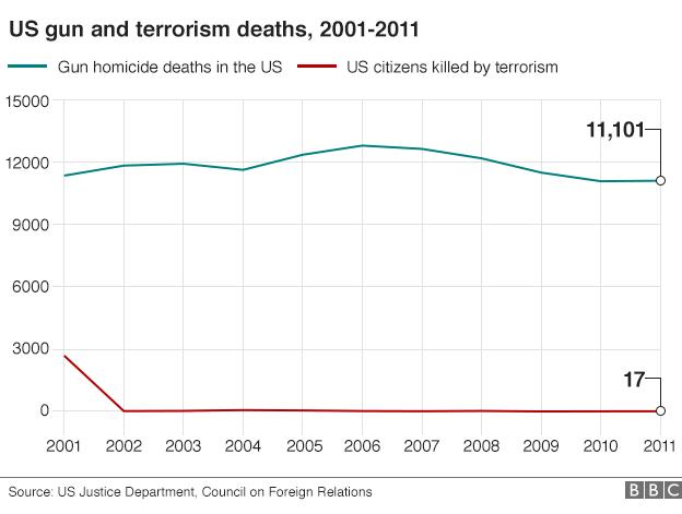 us gun versus terrorism deaths _85876098_us_gun_terrorism_624_v4