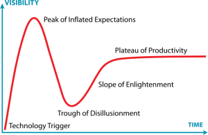 gartner_hype_cycle-svg