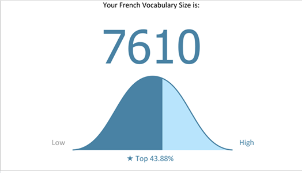 Estimate your vocabulary size