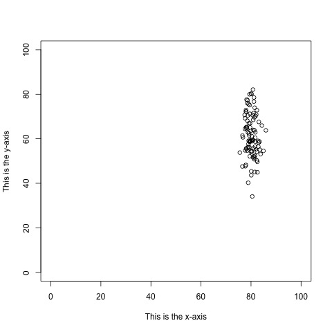 Some things are just WRONG: How to set your y-axis range, andwhy