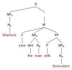 Source: http://walkinthewords.blogspot.fr/2010/07/syntax-with-sherlock-sentence-ambiguity.html