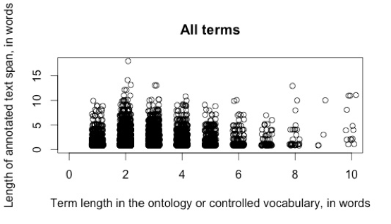 I tried to think of a different way to say this… Variability in biomedical languages