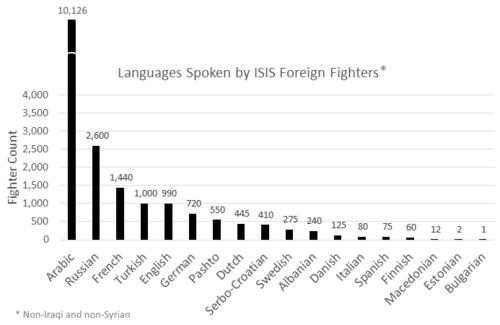 Nightmare after nightmare: How to run a polyglot terroristorganisation