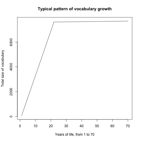 vocabulary.size